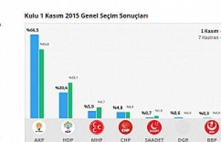 Kulu 1 Kasım 2015 Genel Seçim Sonuçları