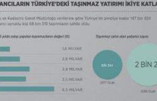 Yabancıların Türkiye'deki taşınmaz yatırımı...
