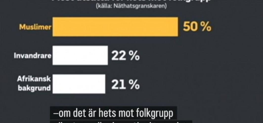 """""""İsveç'te nefret suçlarının yarısı Müslümanlara karşı işleniyor"""""""