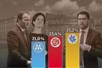 İsveç'te göçmenlere kötü haber, SD birinci parti oldu