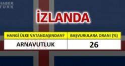 İzlanda'ya en çok hangi ülke vatandaşları oturum başvurusu yapıyor?