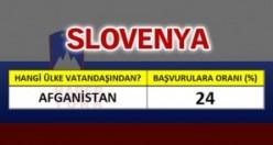 Slovenya'ya en çok hangi ülke vatandaşları oturum başvurusu yapıyor?