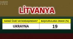 Litvanya'ya en çok hangi ülke vatandaşları oturum başvurusu yapıyor?
