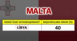 Malta'ya en çok hangi ülke vatandaşları oturum başvurusu yapıyor?