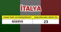İtalya'ya en çok hangi ülke vatandaşları oturum başvurusu yapıyor?
