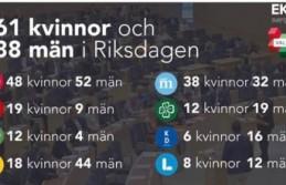 İsveç'te kadın milletvekillerinin sayısı çoğaldı