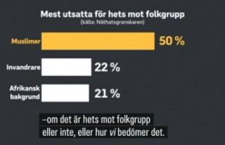 """""""İsveç'te nefret suçlarının yarısı..."""