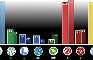 İsveç'te Yeşiller Partisi Baraj Altında