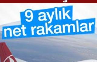 Türk Hava Yolları 762 milyon TL kâr açıkladı