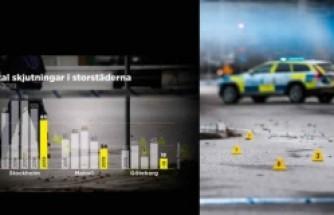 Polise göre, İsveç'in büyük şehirlerinde suç oranları azalmış