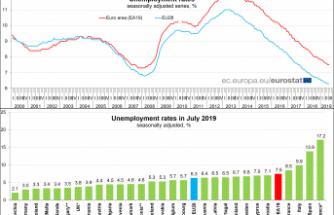 İsveç'te işsizlik arttı